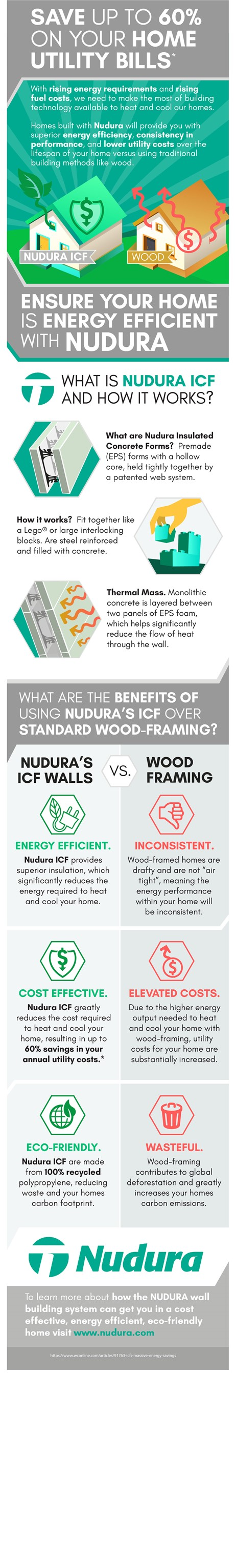 Nudura ICF Energy Efficiency Infographic